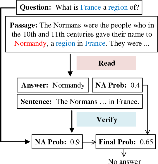 Figure 1 for Read + Verify: Machine Reading Comprehension with Unanswerable Questions