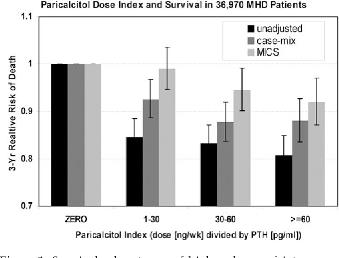 Figure 1. Survival advantages of higher doses of intravenous paricalcitol per each unit of serum PTH in 34,307 maintenance hemodialysis patients (adapted from ref. 33).