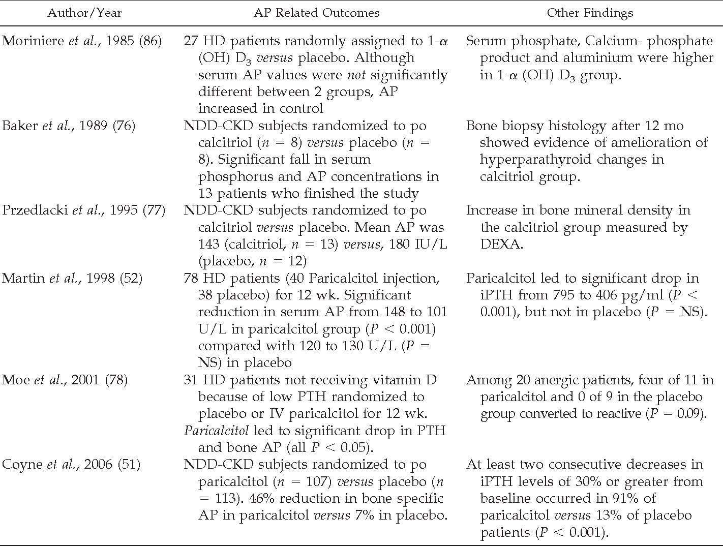 Table 4. Effect of active vitamin D agents on serum alkaline phosphatase (AP)