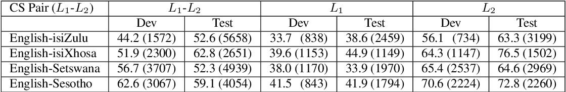 Figure 4 for Building a Unified Code-Switching ASR System for South African Languages