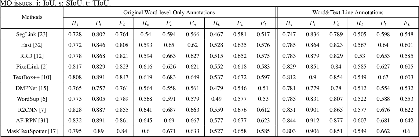 Figure 4 for Tightness-aware Evaluation Protocol for Scene Text Detection