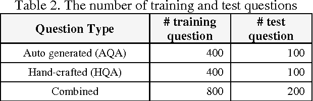 Figure 4 for Training IBM Watson using Automatically Generated Question-Answer Pairs