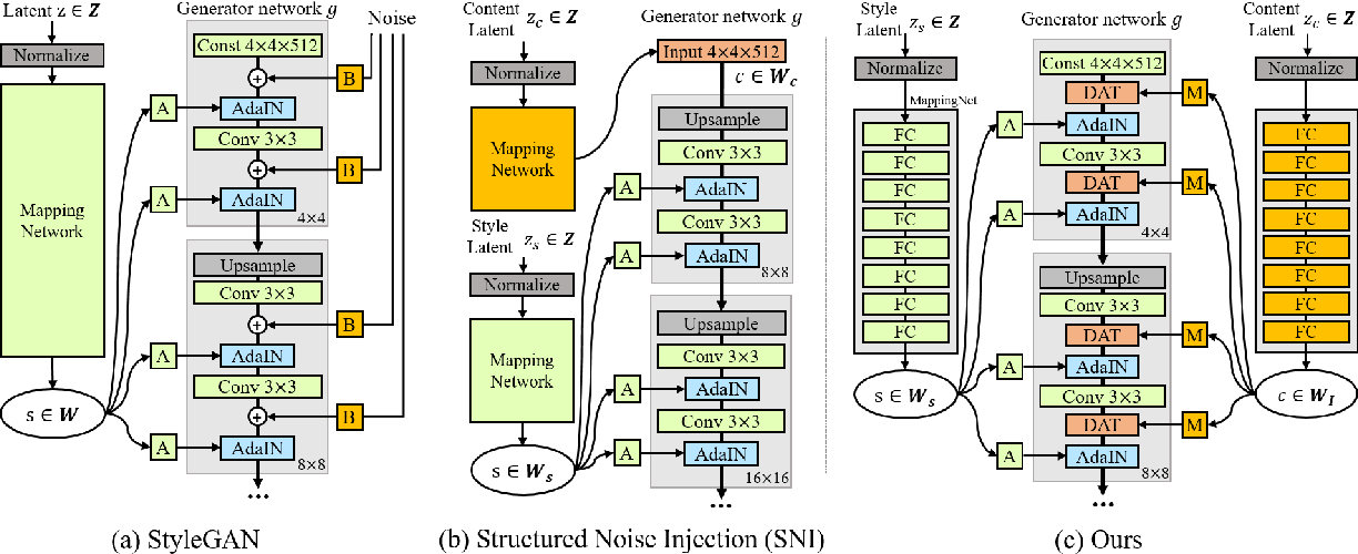 Figure 2 for Diagonal Attention and Style-based GAN for Content-Style Disentanglement in Image Generation and Translation