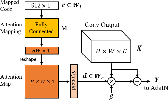 Figure 4 for Diagonal Attention and Style-based GAN for Content-Style Disentanglement in Image Generation and Translation
