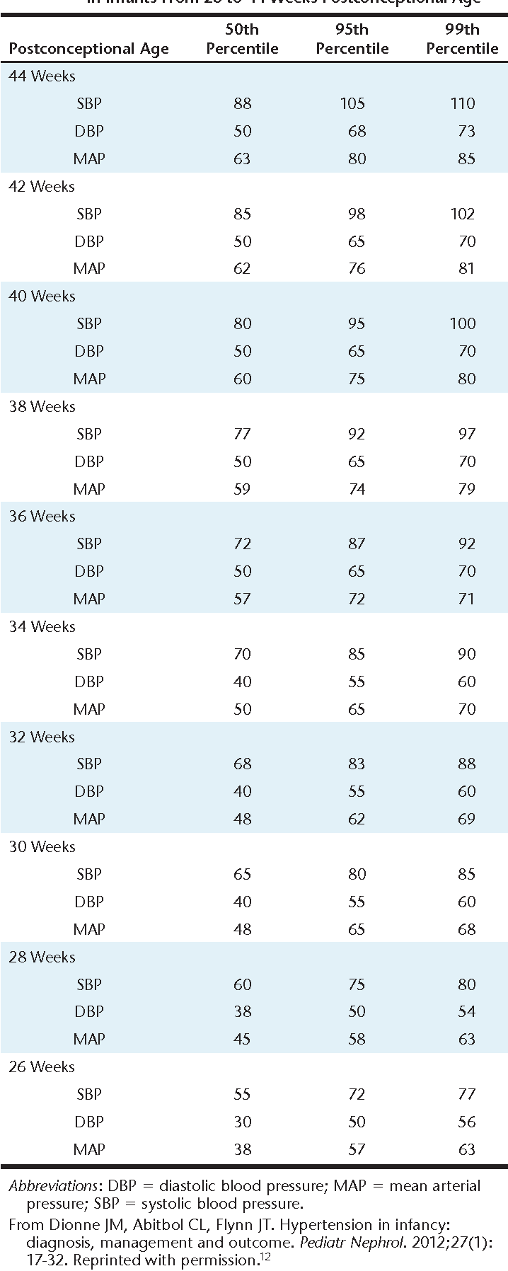 Table 1 From A Review Of Drug Therapy For Neonatal Hypertension