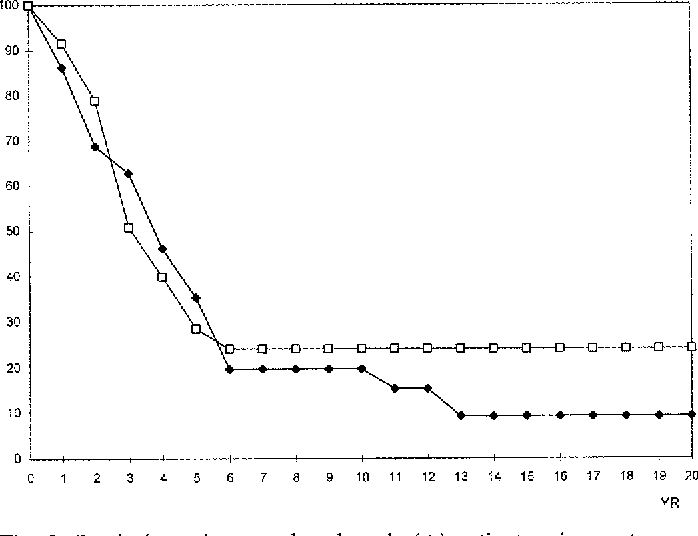 Fig. 3. Survival rate between lymph node (+) patients using postoperative chemotherapy and control group. Postoperative chemotherapy (n = 37), -D-, control (n = 71), -I~-.