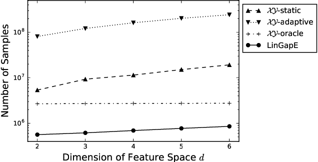 Figure 1 for Fully adaptive algorithm for pure exploration in linear bandits