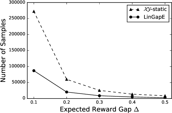 Figure 3 for Fully adaptive algorithm for pure exploration in linear bandits