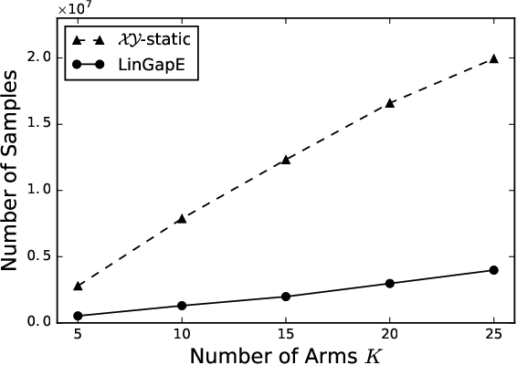 Figure 4 for Fully adaptive algorithm for pure exploration in linear bandits