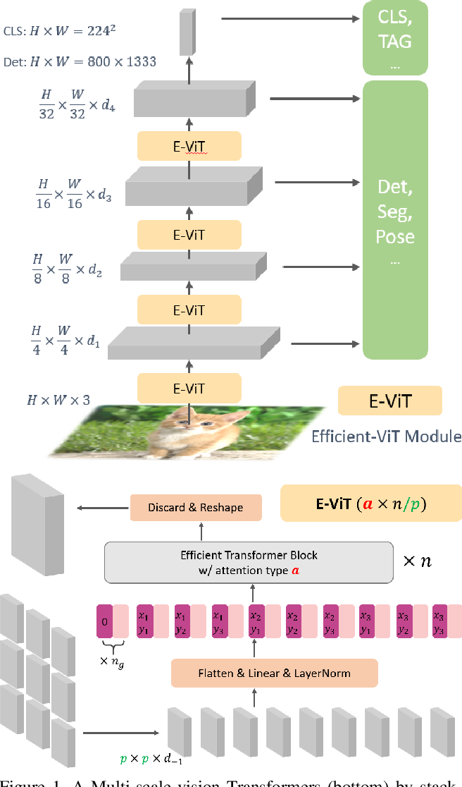 Figure 1 for Multi-Scale Vision Longformer: A New Vision Transformer for High-Resolution Image Encoding