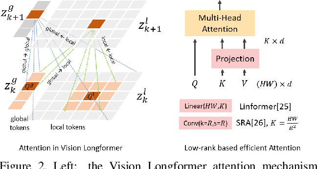 Figure 4 for Multi-Scale Vision Longformer: A New Vision Transformer for High-Resolution Image Encoding