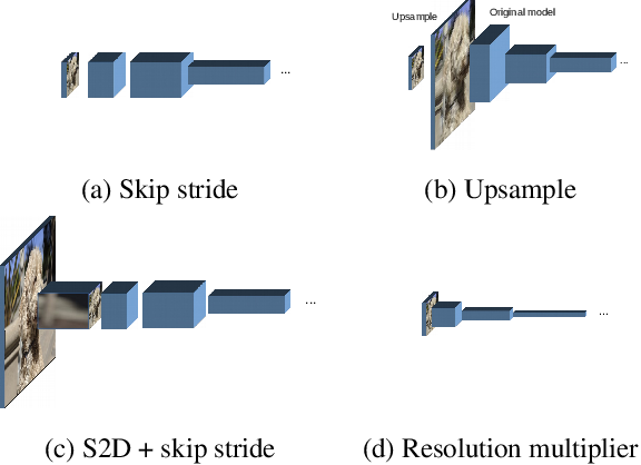 Figure 2 for Non-discriminative data or weak model? On the relative importance of data and model resolution