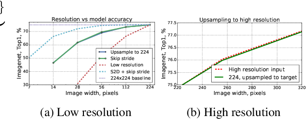 Figure 3 for Non-discriminative data or weak model? On the relative importance of data and model resolution