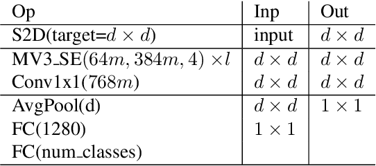 Figure 4 for Non-discriminative data or weak model? On the relative importance of data and model resolution
