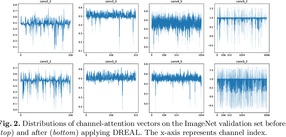 Figure 3 for Deep Reinforced Attention Learning for Quality-Aware Visual Recognition