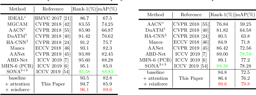 Figure 4 for Deep Reinforced Attention Learning for Quality-Aware Visual Recognition