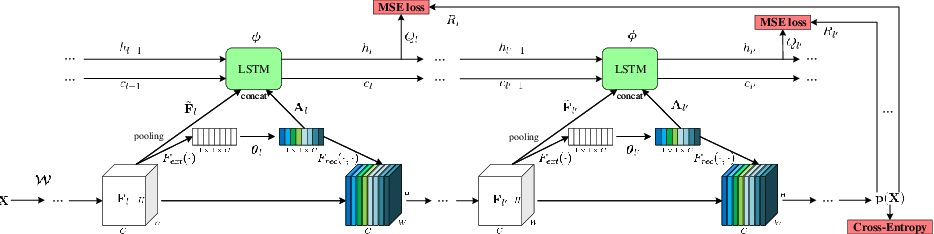 Figure 1 for Deep Reinforced Attention Learning for Quality-Aware Visual Recognition