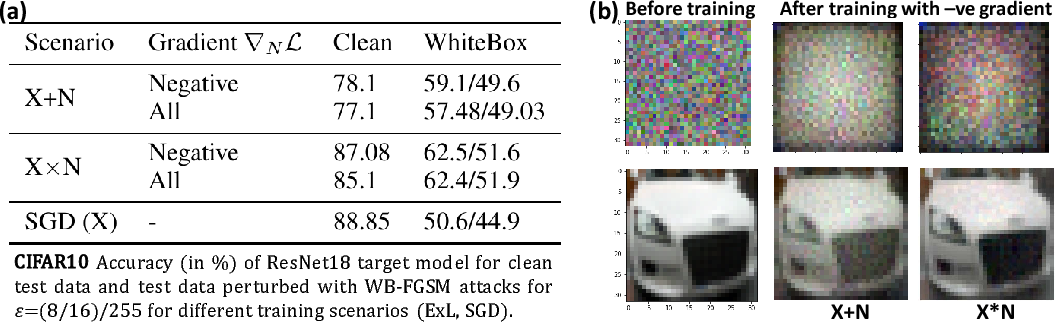 Figure 3 for Explainable Learning: Implicit Generative Modelling during Training for Adversarial Robustness