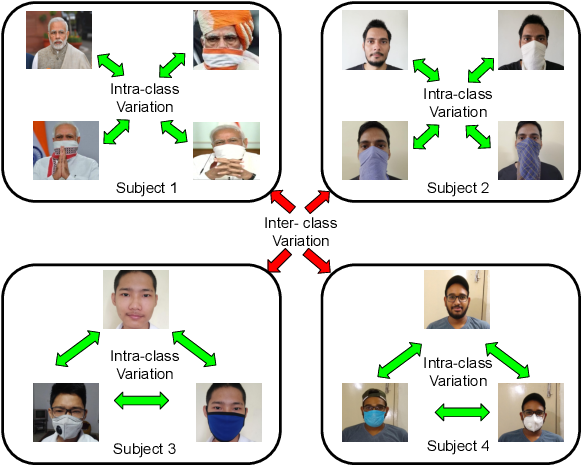 Figure 3 for Indian Masked Faces in the Wild Dataset