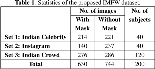 Figure 2 for Indian Masked Faces in the Wild Dataset