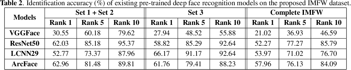 Figure 4 for Indian Masked Faces in the Wild Dataset