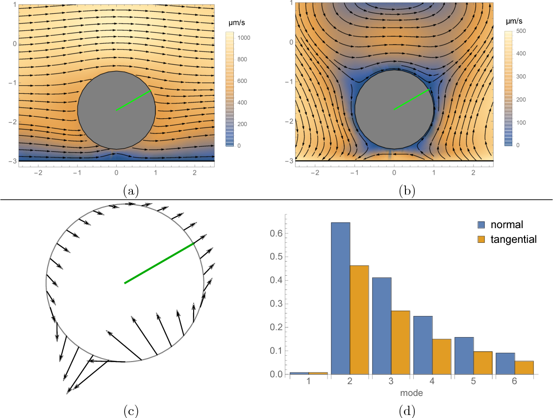 Figure 4 for Stress-Based Navigation for Microscopic Robots in Viscous Fluids