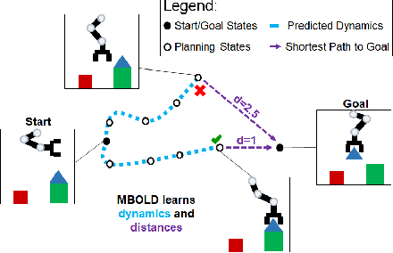 Figure 1 for Model-Based Visual Planning with Self-Supervised Functional Distances