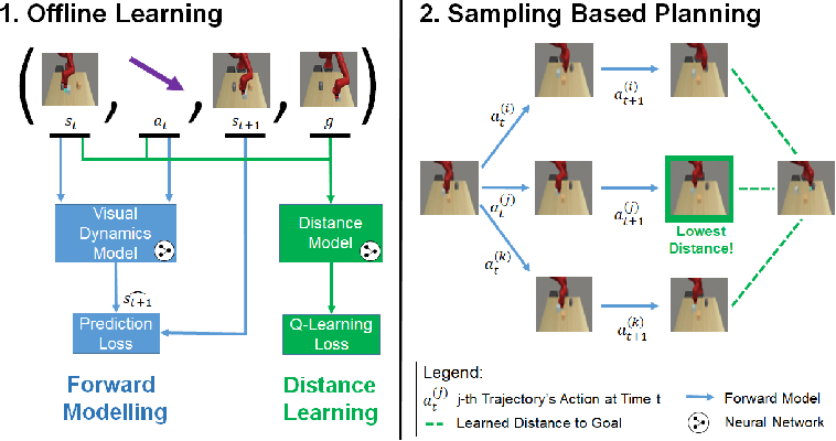 Figure 3 for Model-Based Visual Planning with Self-Supervised Functional Distances