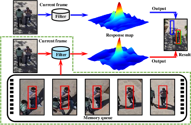 Figure 1 for Augmented Memory for Correlation Filters in Real-Time UAV Tracking