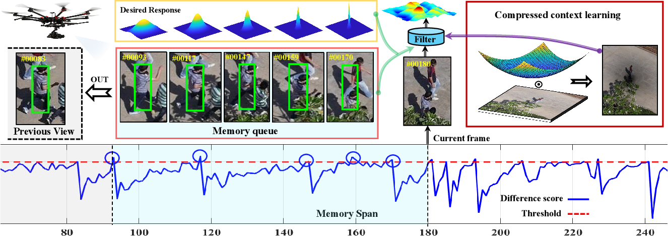 Figure 2 for Augmented Memory for Correlation Filters in Real-Time UAV Tracking