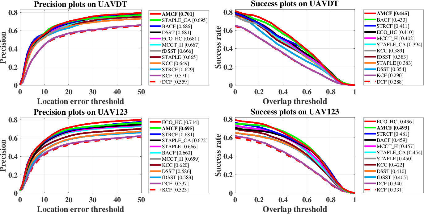 Figure 3 for Augmented Memory for Correlation Filters in Real-Time UAV Tracking