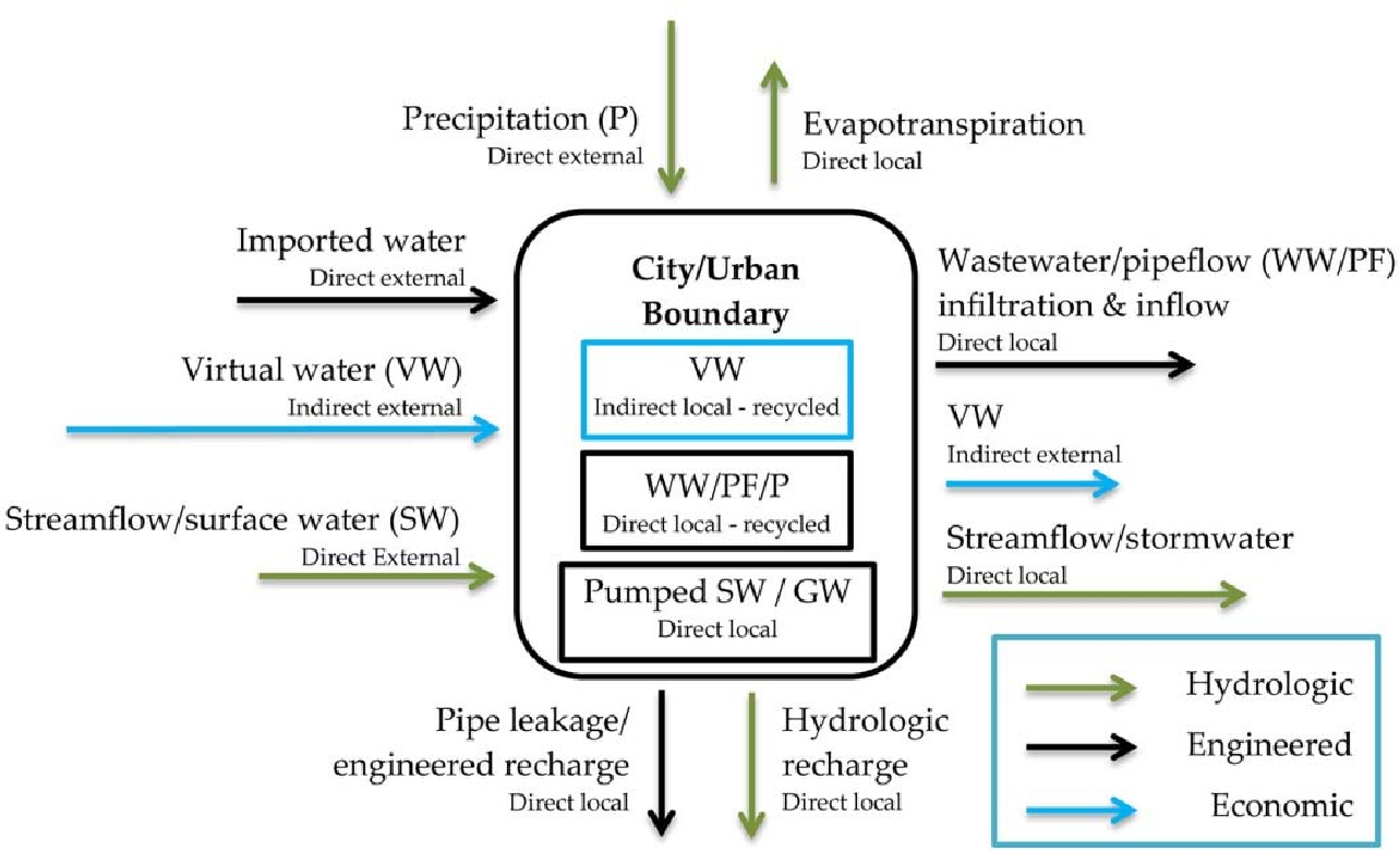 Water Footprint of Cities: A Review and Suggestions for