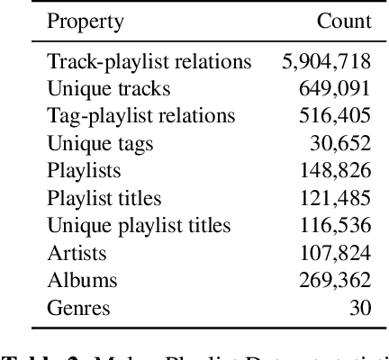 Figure 3 for Melon Playlist Dataset: a public dataset for audio-based playlist generation and music tagging