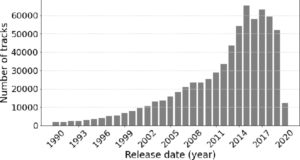 Figure 2 for Melon Playlist Dataset: a public dataset for audio-based playlist generation and music tagging