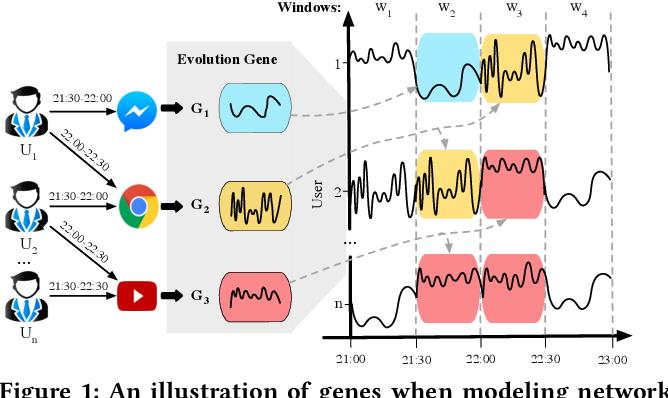 Figure 1 for Capturing Evolution Genes for Time Series Data