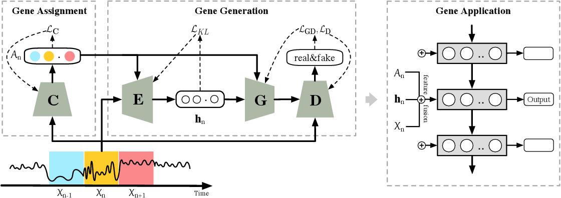 Figure 3 for Capturing Evolution Genes for Time Series Data
