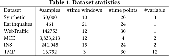 Figure 2 for Capturing Evolution Genes for Time Series Data
