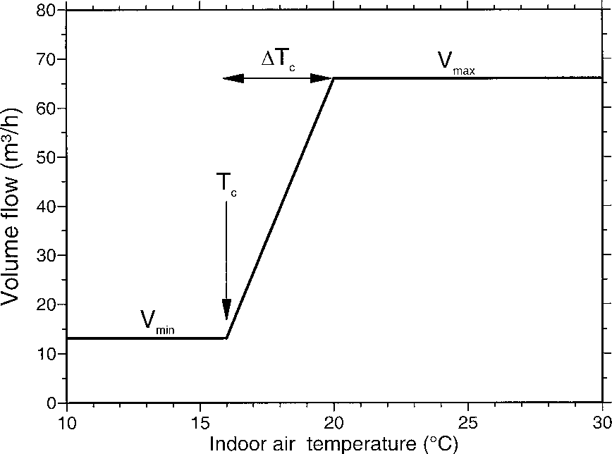 Fig. 1 Characteristics of the control unit of the ventilation system. The volume flow per animal place (finishing pigs) is a function (Eq. 6) of the indoor air temperature Ti as control parameter. The control unit has two parameters: set-point temperature Tc and bandwidth of the control unit ∆TC (P band)