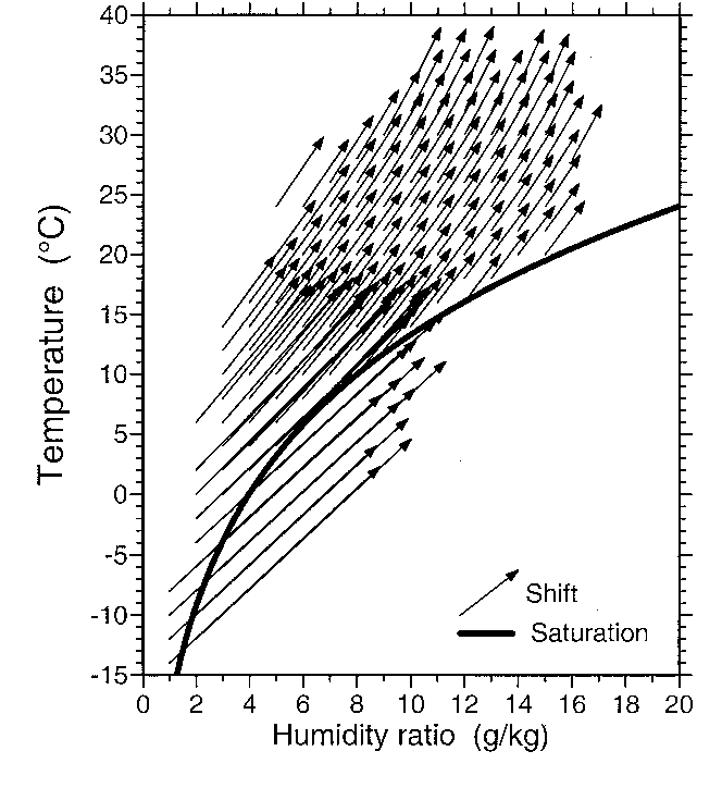 Fig. 3 Psychrometric chart of the indoor and outdoor air conditions. The vectors show the change of air temperature and humidity ratio due to the livestock, the building and the ventilation system. Tail of the vector: outside situation, head: indoor. For the heads of the vectors below the saturation curve a relative humidity of 100% and condensation of the surplus of humidity is assumed