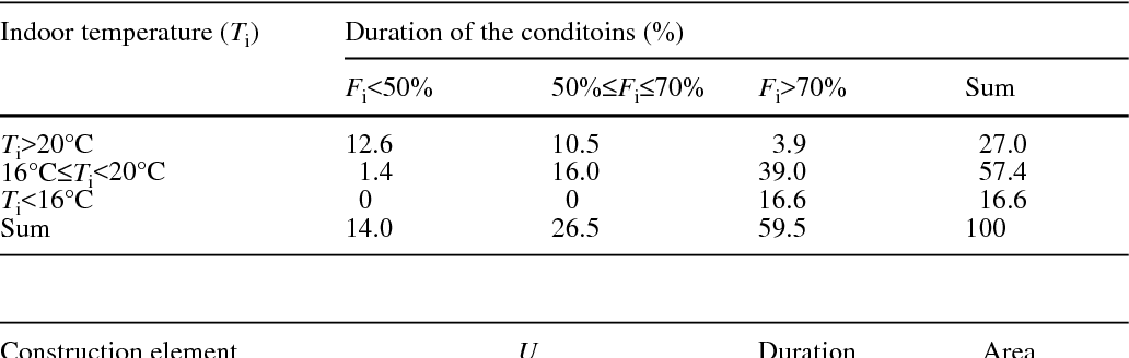 Table 2 Duration (%) of the deviation from the optimum hygro-thermal parameters for finishing pigs (temperature range 16–20°C; relative humidity, Fi, 50%–70%) calculated for the input parameters in Table 1
