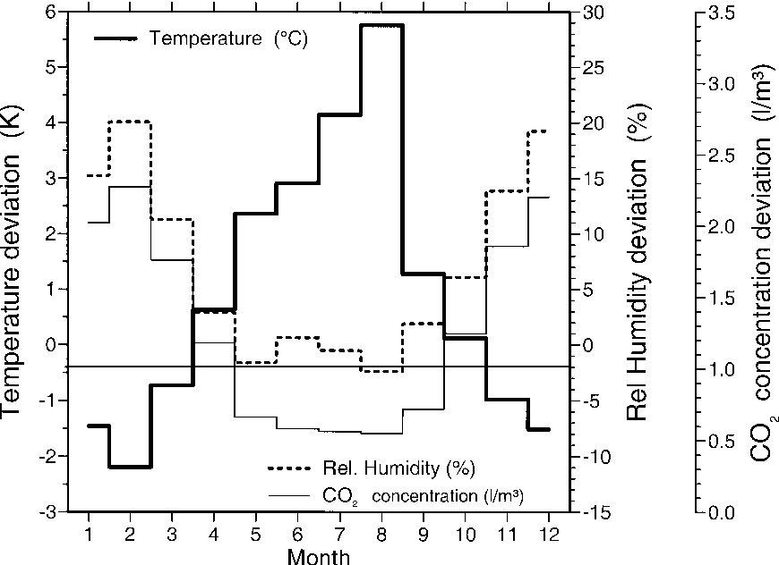Fig. 6 Monthly means of the deviation from optimum temperature (between 16°C and 20°C), relative humidity (between 50% and 70%) and outdoor CO2 concentration of 0.35 l/m3