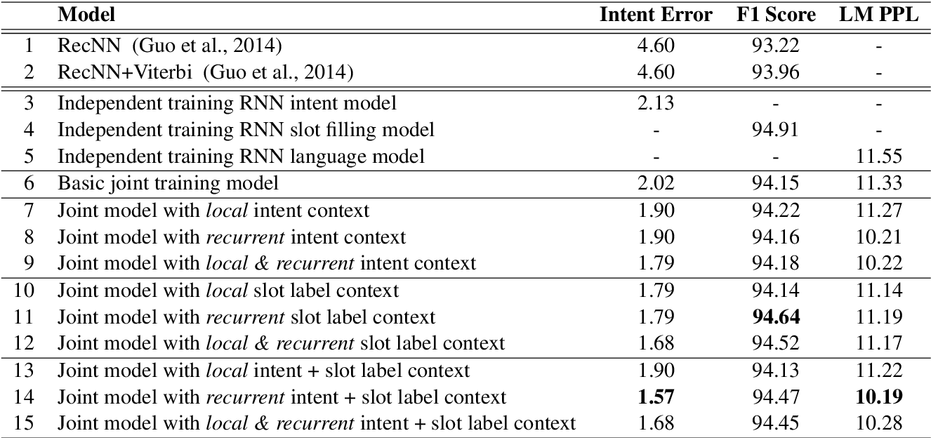 Figure 2 for Joint Online Spoken Language Understanding and Language Modeling with Recurrent Neural Networks