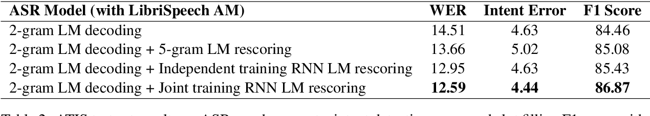 Figure 4 for Joint Online Spoken Language Understanding and Language Modeling with Recurrent Neural Networks