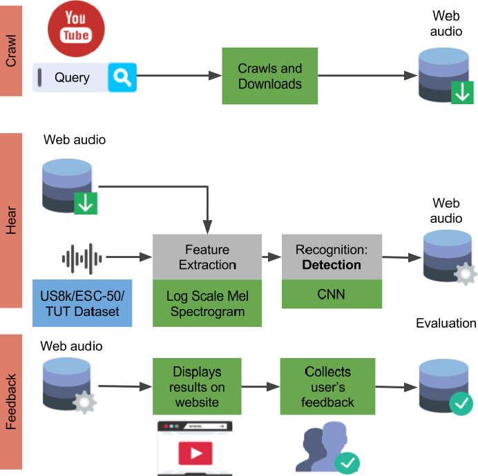 Figure 1 for Framework for evaluation of sound event detection in web videos
