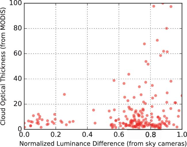 Figure 1 for Analyzing Cloud Optical Properties Using Sky Cameras