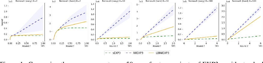 Figure 1 for A functional mirror ascent view of policy gradient methods with function approximation