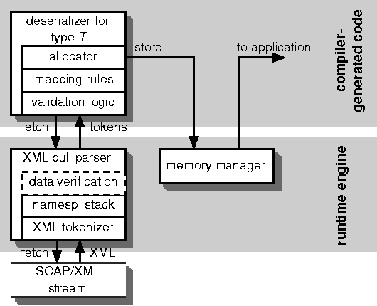Figure 9 from A framework for service-oriented computing