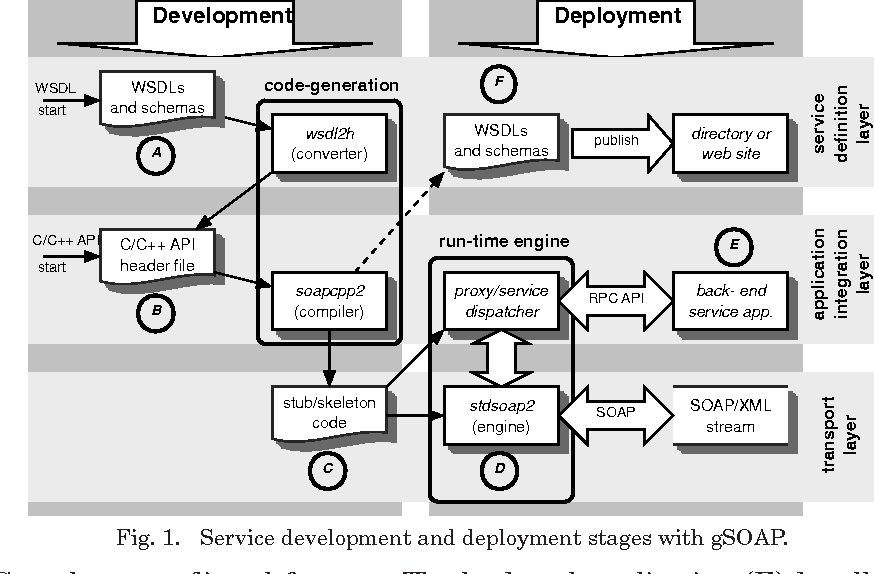 Figure 1 from A framework for service-oriented computing