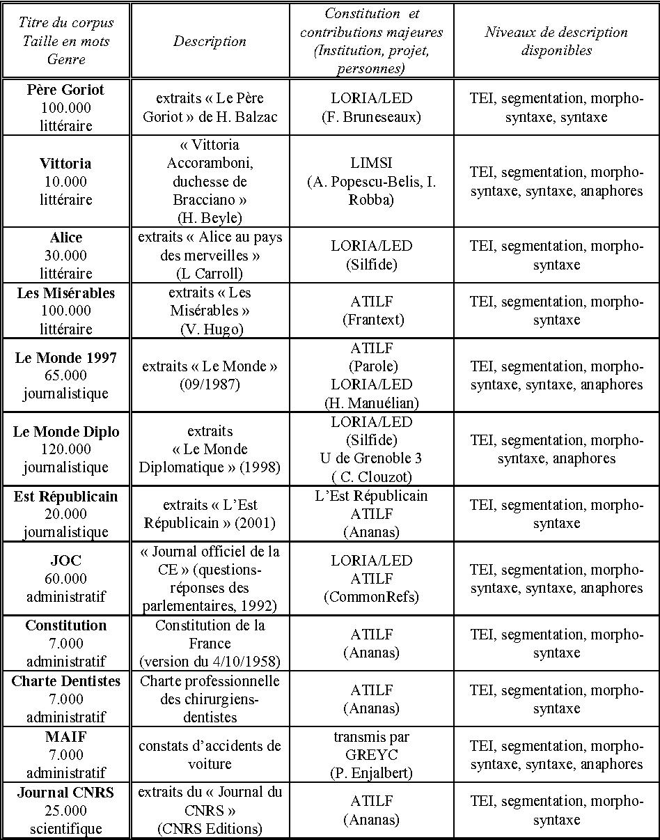 Figure 2 for Un modèle générique d'organisation de corpus en ligne: application à la FReeBank
