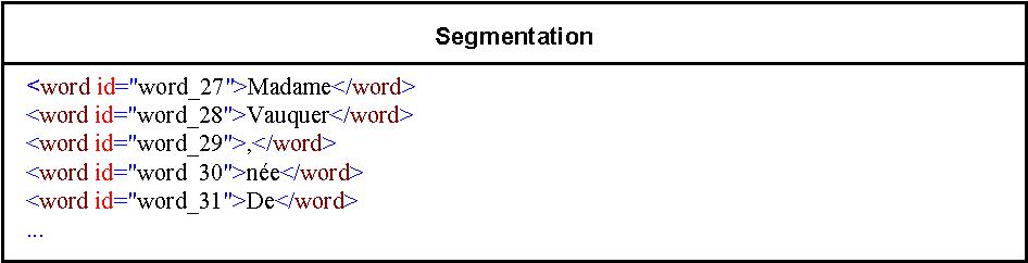 Figure 4 for Un modèle générique d'organisation de corpus en ligne: application à la FReeBank